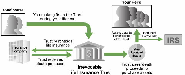 Irrevocable Life Insurance Trust Clip Art30hmsjobjd together with 136 additionally Taxability Of Trusts 18 1210 together with Medicare Supplement furthermore Living Trust With Irrevocable Life Insurance. on irrevocable trust diagram