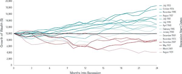 Recession downturns, then upturns