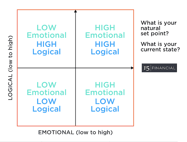 Logical and Emotional chart