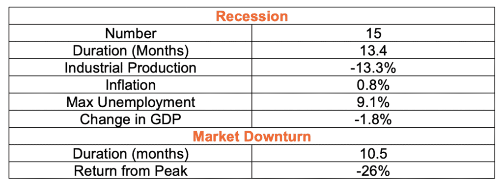Averages - Recessions and Market Downturns