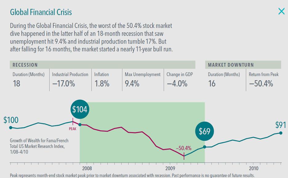 Chart of Global Financial Crisis