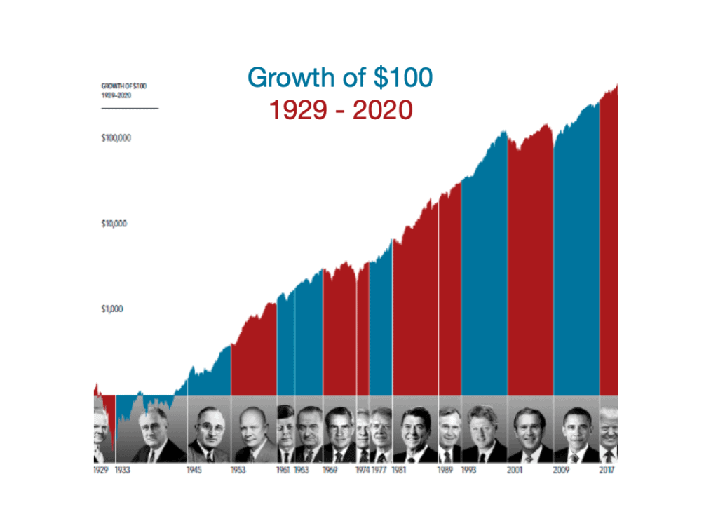 Presidents' impacts on stocks
